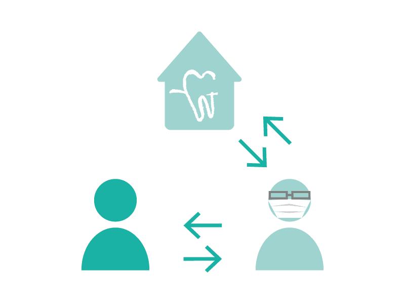 Zahnarzt, Patient und Dentallabor